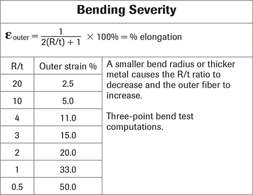 Fig. 5—A small R/t ratio means higher percentage of outer fiber strain and a steel with a high percentage total elongation