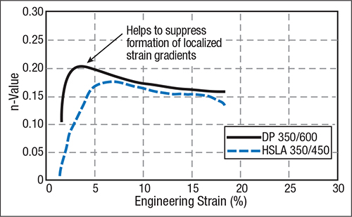 Fig. 6—The higher initial n-value of DP steel helps to suppress early strain gradients.