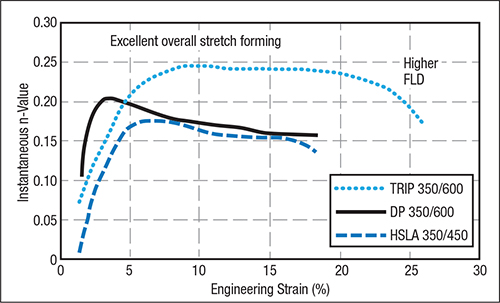Fig. 7—The development of a 0.25 n-value allows a major increase in overall stretchability over HSLA and DP steels.