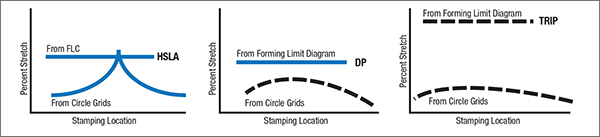 Fig. 8—How three 50-ksi yield-strength steels can modify the forming problems of initial peak strain and low forming-limit curve.