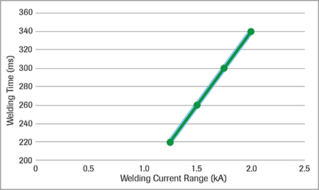 Current range for varying weld time for RSW of AHSS