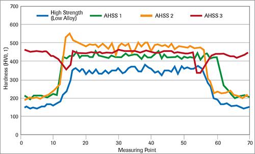 Hardness distribution through spot welds on various grades of AHSS