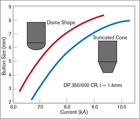 Effect of weldng-electrode geometry on current range when using AC power mode and a single pulse