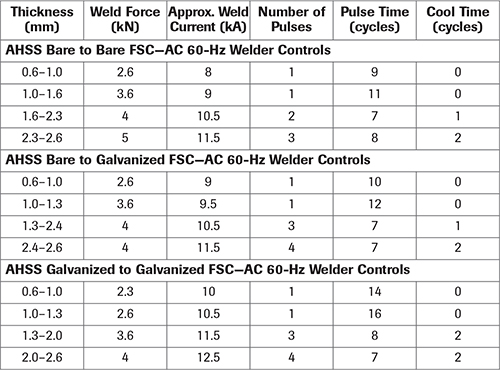 Weld schedules for RSW of bare and galvanized AHSS