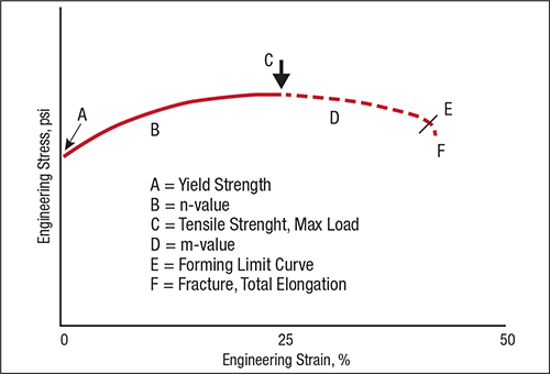 Six areas of the stress-strain curve can provide information about material formability