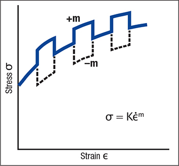 Measure m-value by increasing and then decreasing the speed of a tensile test by a factor of 100. The direction of the stress change provides the magnitude and direction (positive, zero, negative) of the stress change.