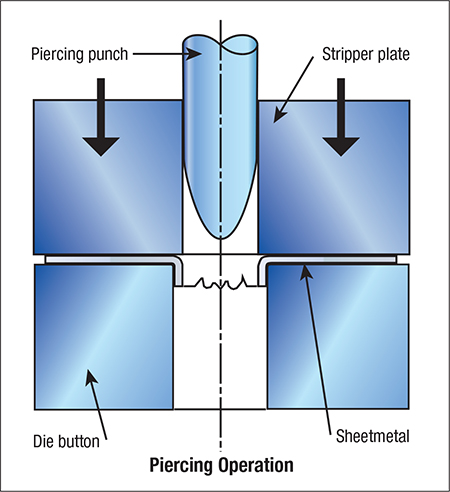 Piercing Operation