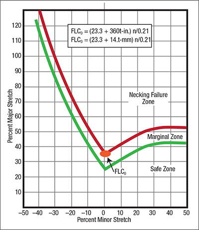 Fig. 2--Low-carbon steel uses a standard FLC configuration that moves up/down the graph as a function of FLC0.