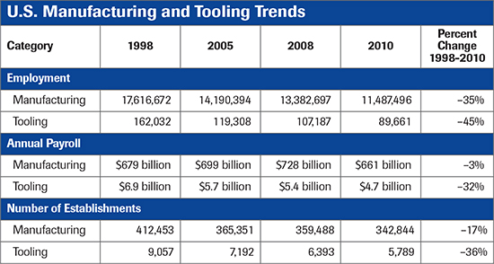 U.S. Manufacturing and Tooling Trends