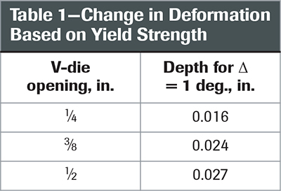 Change in Deformation Based on Yield Strength
