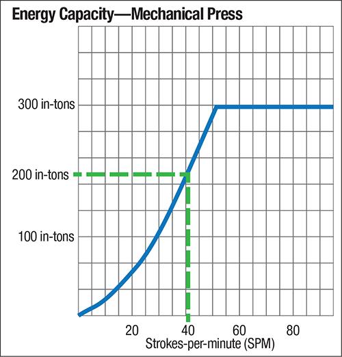 Energy Capacity--Mechanical Press