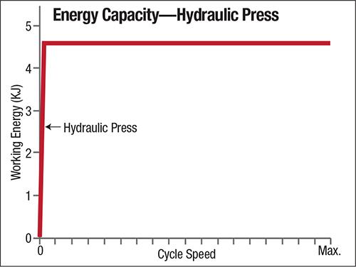 Energy Capacity--Hydraulic Press