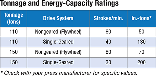 Tonnage and Energy-Capacity Ratings