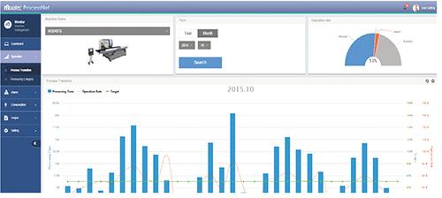 screen shot of process time