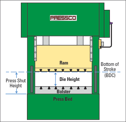 Tooling by Design - Understanding Press and Die Shut Height