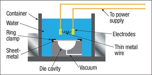 Electrohydraulic (explosive) forming