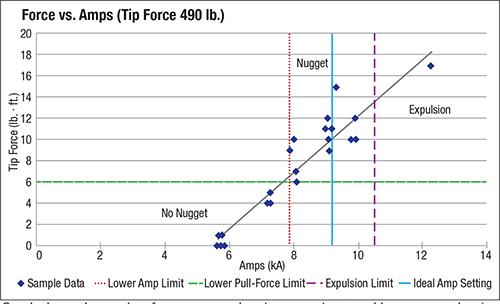 Force vs. Amps (Tip Force 490 lb.)