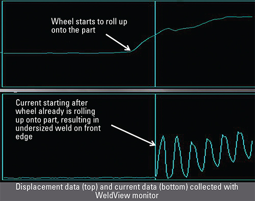 displacement data and current data collected with Weldview monitor