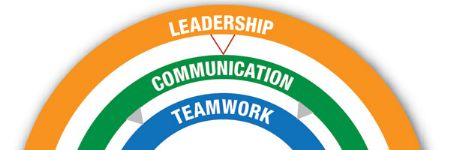 Use the Measurement of Leadership, Communication and Teamwork