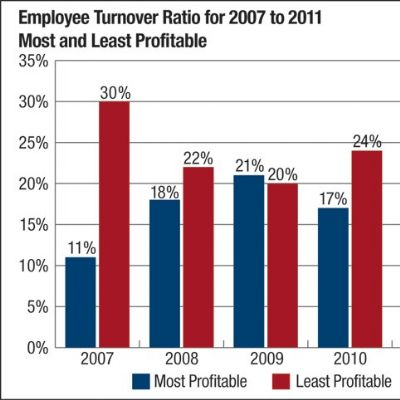 Employee Turnover: A Key Ratio to Monitor