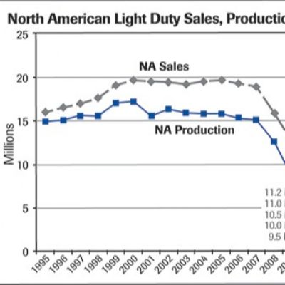 The State of the North American Automotive Supply Base