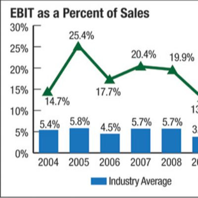 Survey Says: The Metalforming Industry is Strong