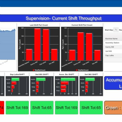 Expanded Machine Monitoring and Management via Rea...