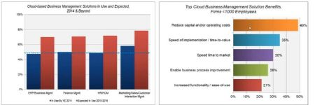 The Case for Cloud ERP - A Manufact...