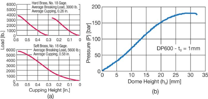 Fig-3 Dome height vs pressure curves