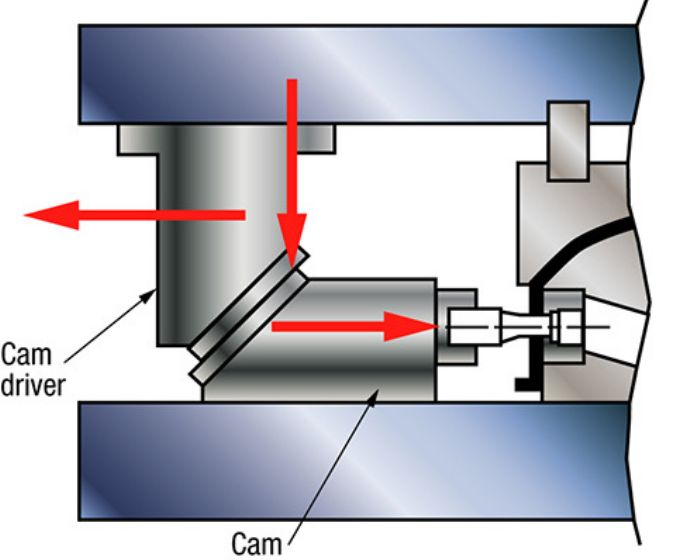 Fig2-Force vectors cam operation