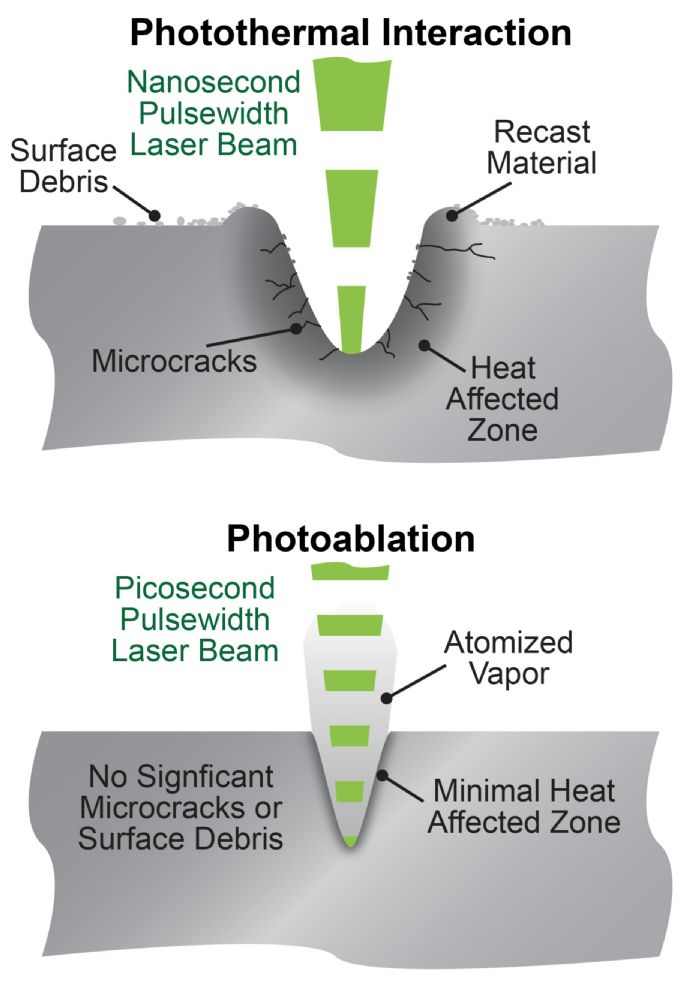 laser-cutting-Coherent-photothermal-HAZ-photoablation