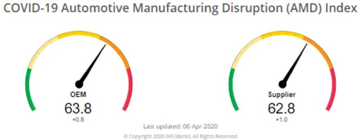 IHS-Markit-COVID-19-Automotive-Manufacturing-Disruption-Index