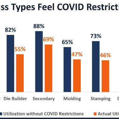 COVID-19 Study Reveals Significant Drop in Manufacturing Ind...