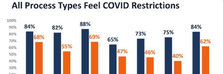 COVID-19 Study Reveals Significant Drop in Manufacturing Industry Utilization