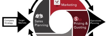 Sales and Marketing: A Business Function You Can No Longer Afford to Ignore