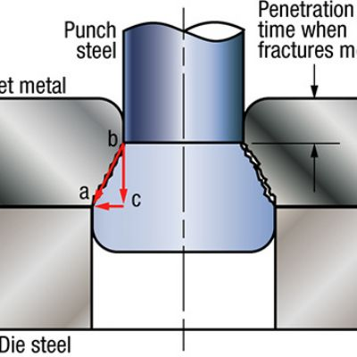 Understanding Horizontal Forces in Stamping Dies
