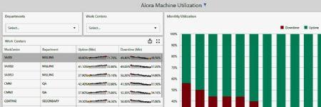 Machine-Intelligence Platform Added to Shop-Management Software