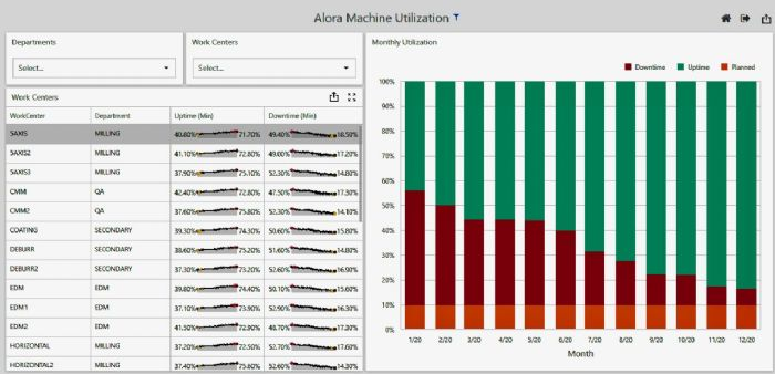 ECI-Alora-machine-utilization