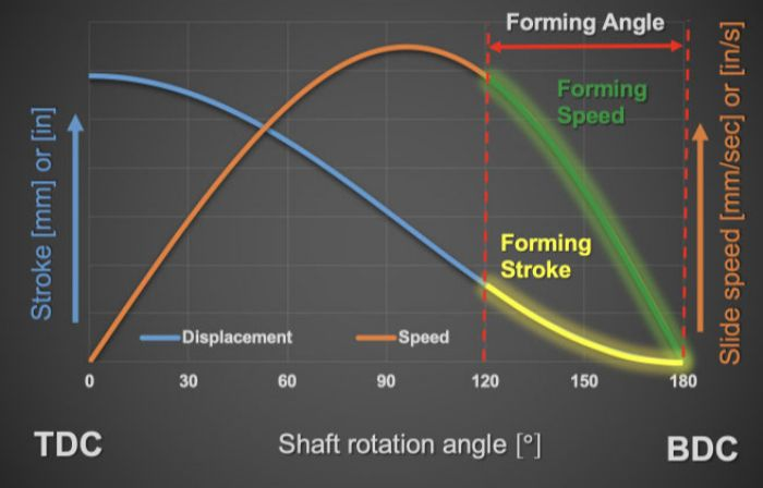 Fig. 1—Slide position and speed vary in a nonlinear way with rotation angle.