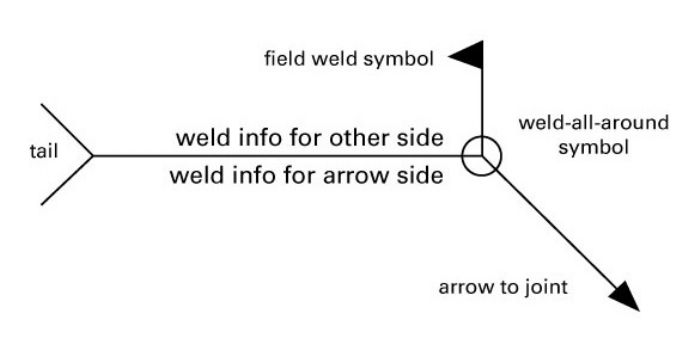 Fig. 1—Weld-symbol structure.
