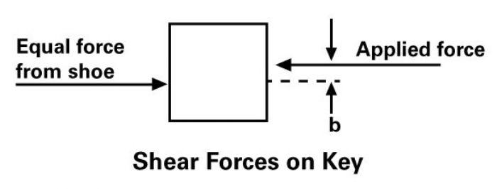 FFig. 2—Shear forces on a key