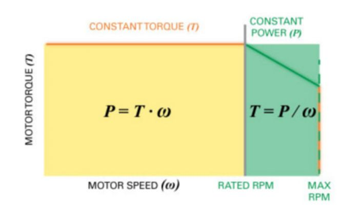 Fig. 3—A servo motor can deliver constant torque up to a rated speed. Above such speed, torque decreases at a constant power rate.
