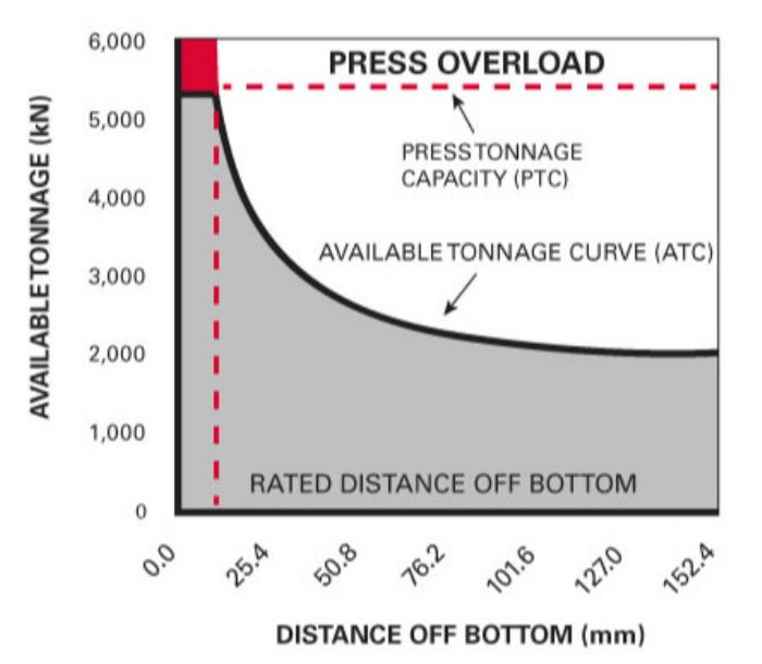 Fig. 4—Available tonnage curve (ATC