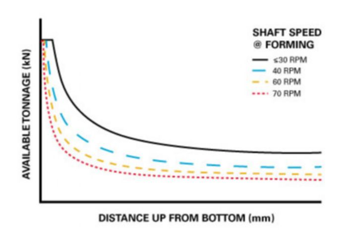 Fig. 5—In a servo press, the ATC decreases with increasing shaft speed above the rated speed value.