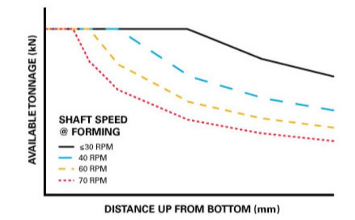 Fig. 6—In a servo press, rated distance off bottom (DoB) decreases with increasing shaft speed above the rated speed valu