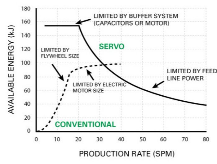 Fig. 7—Examples of available energy curves for conventional and servo-drive mechanical