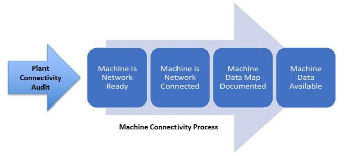 Machine Connectivity Process