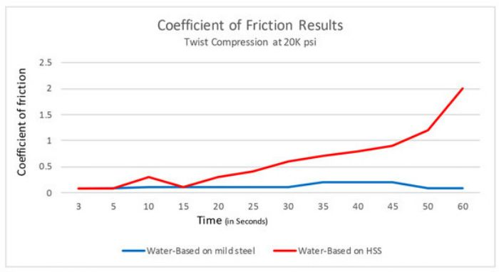 Coefficient of Friction Results