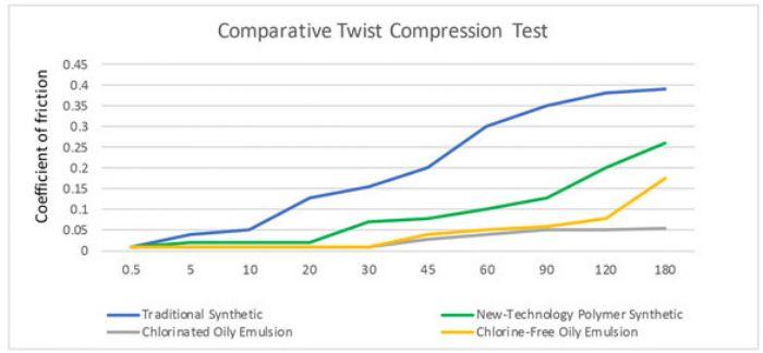 Comparative Twist Compression Test