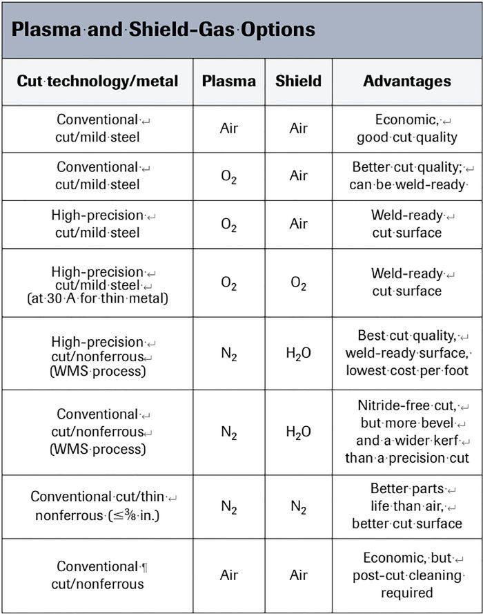 Plasma and Shield-Gas Options